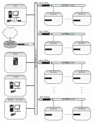 5网络拓扑架构     系统硬件主要由电脑