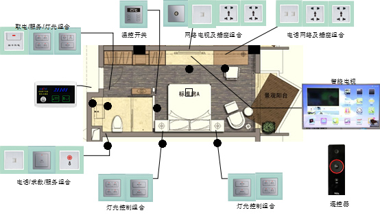 【普杰rcu主机 客房控制系统