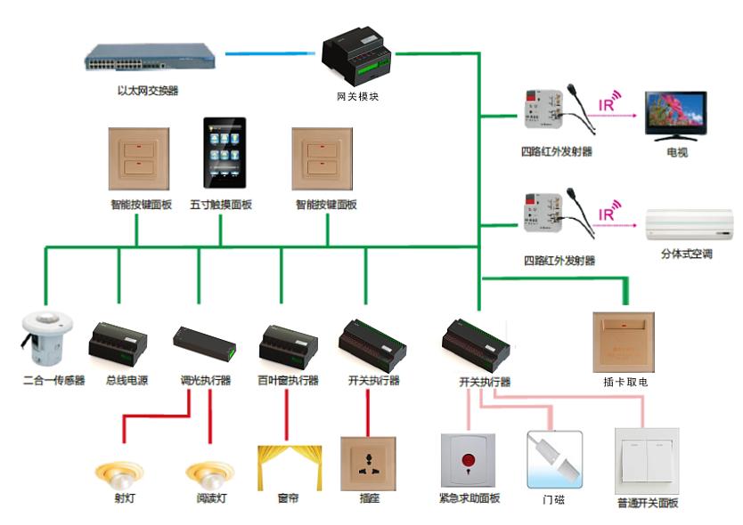 【普杰酒店客控系统 模块化rcu-网关模块pm-bus01】