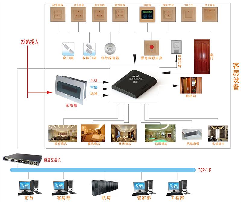 rcu一体化客控系统解决方案|星级酒店解决方案|普杰