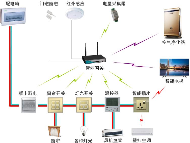 普杰客房智能控制系统 酒店改造方案