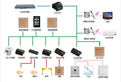 模块化客控系统解决方案