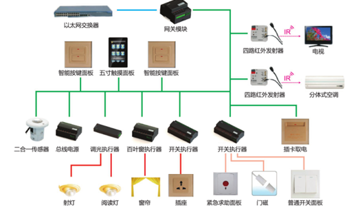 模块化客房控制系统