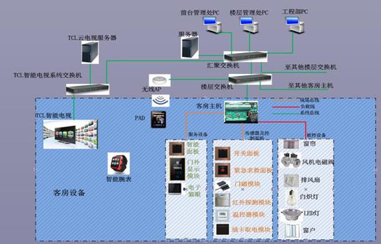 客控系统方案|客房控制系统方案|智能酒店解决方案