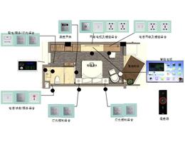 国宾馆客控系统方案