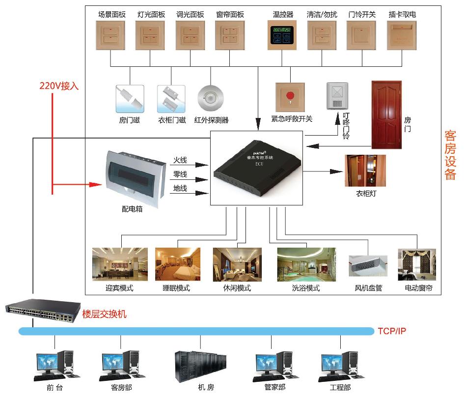 一体化客房控制系统