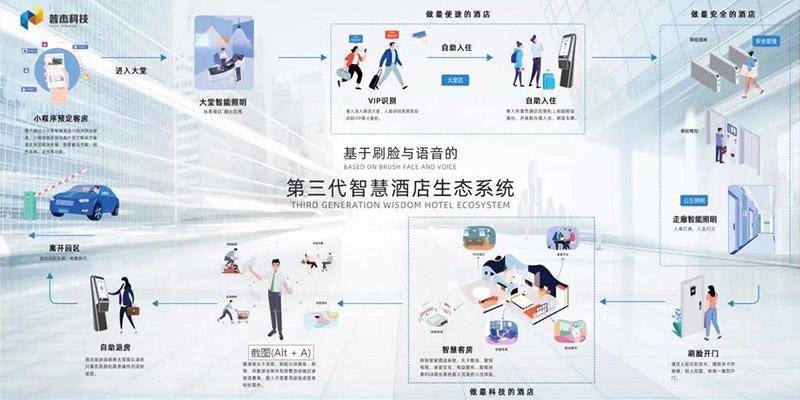 普杰物联网简介